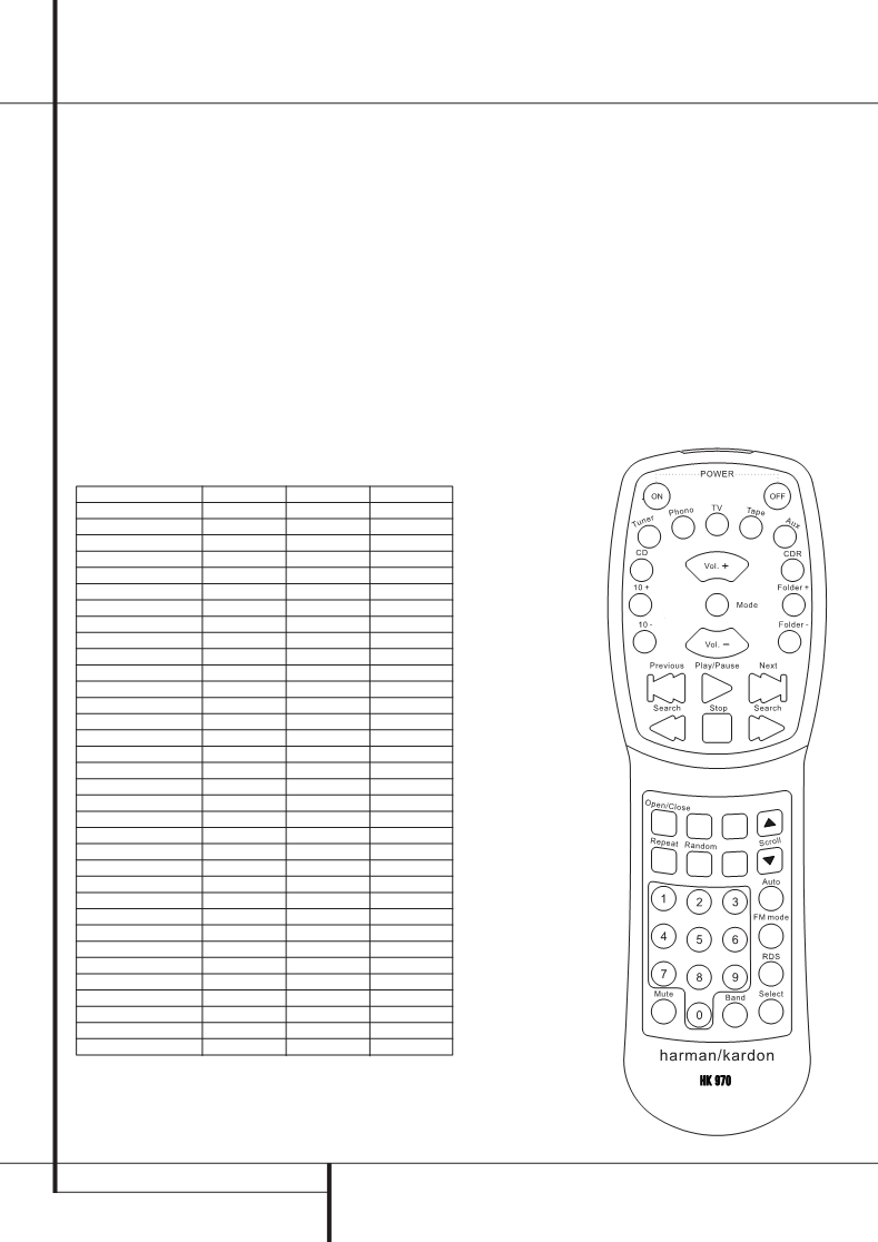 Harman Kardon Remote Control Codes